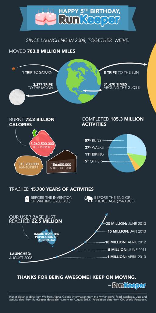 infographie-runkeeper
