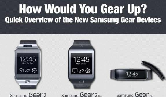 Infographie Gear Samsung